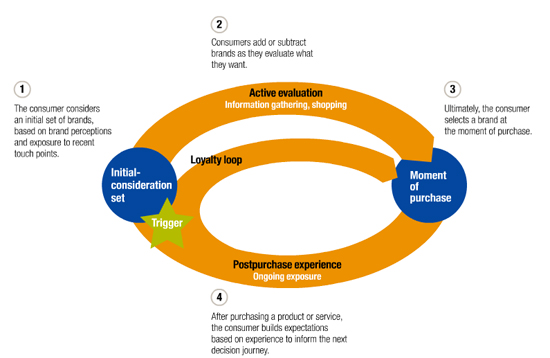 consumer purchase decision component of a market plan Market orientation - based on the belief that firms exist to meet and satisfy the wants and needs of the consumer all while meeting economic and organizational objectives 4 societal orientation - works to meet and satisfy consumer wants and needs but also strives to meet individuals' and society's long-term interests and concerns.